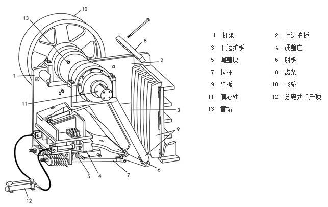 1.机架 机架是上下开口的四壁刚性框架,用作支撑偏心轴并承受破碎物料的反作用力,要求有足够的强度和刚度,一般用铸钢整体铸造,小型机也可用优质铸铁代替铸钢。大型机的机架需分段铸成,再用螺栓牢固链接成整体,铸造工艺复杂。自制小型颚式破碎机的机架也可用厚钢板焊接而成,但刚度较差。 2.
